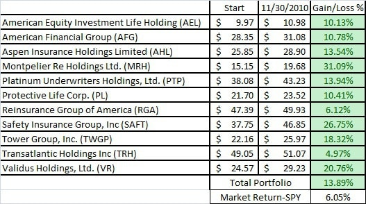 The College Investor Stock Portfolio