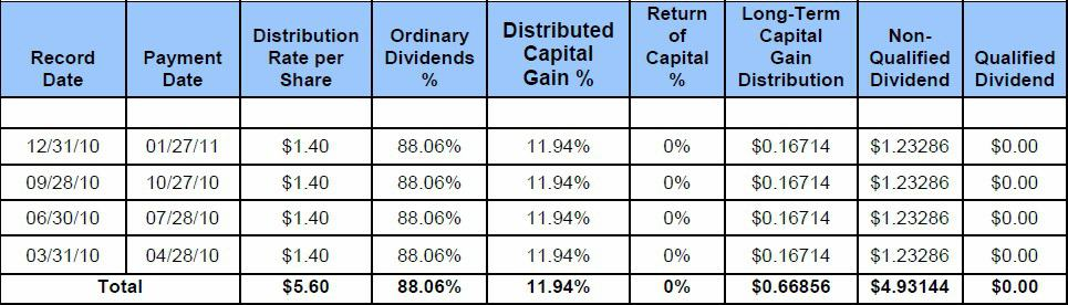 AGNC Dividend Capital Gain Allocation