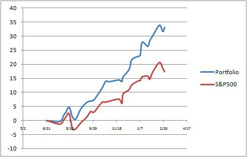 College Investor Portfolio Graph