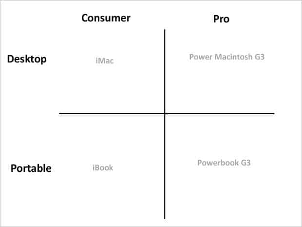 Apple Products Simple