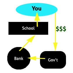 student loan debt system