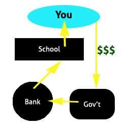 student loan debt system