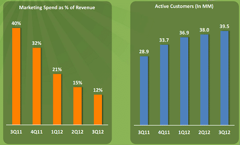 Groupon Customers vs. Revenue