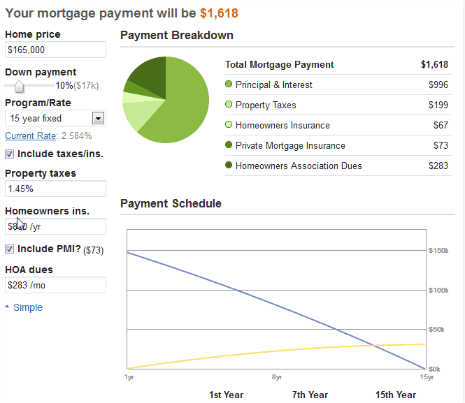 interest on a 15 year mortgage