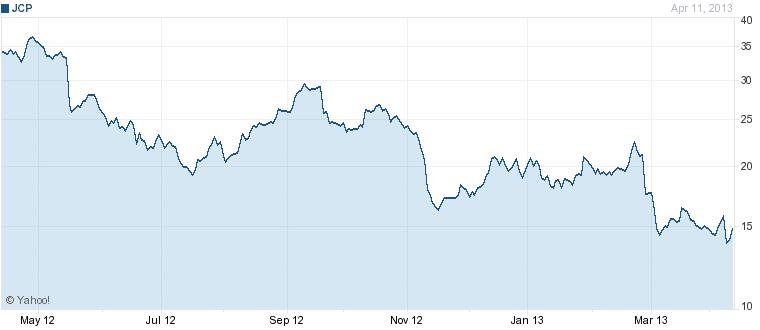 JCP Chart April 2013