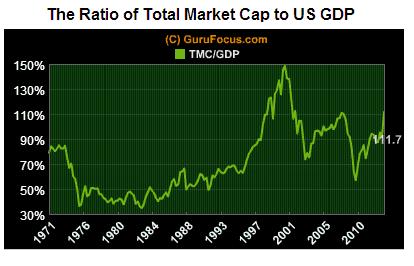 Ratio of Total Market Cap