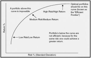 Efficient Market Frontier