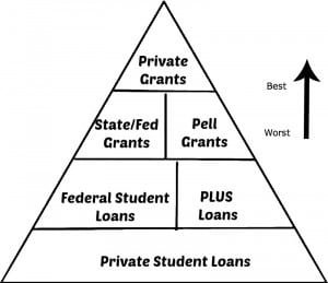 Financial Aid Pyramid