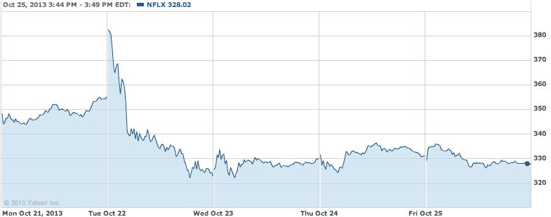 NFLX Stock Price