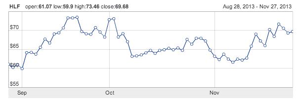 HLF Chart