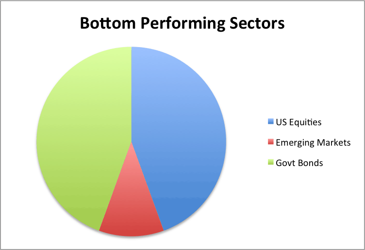 Bottom Sectors 2014