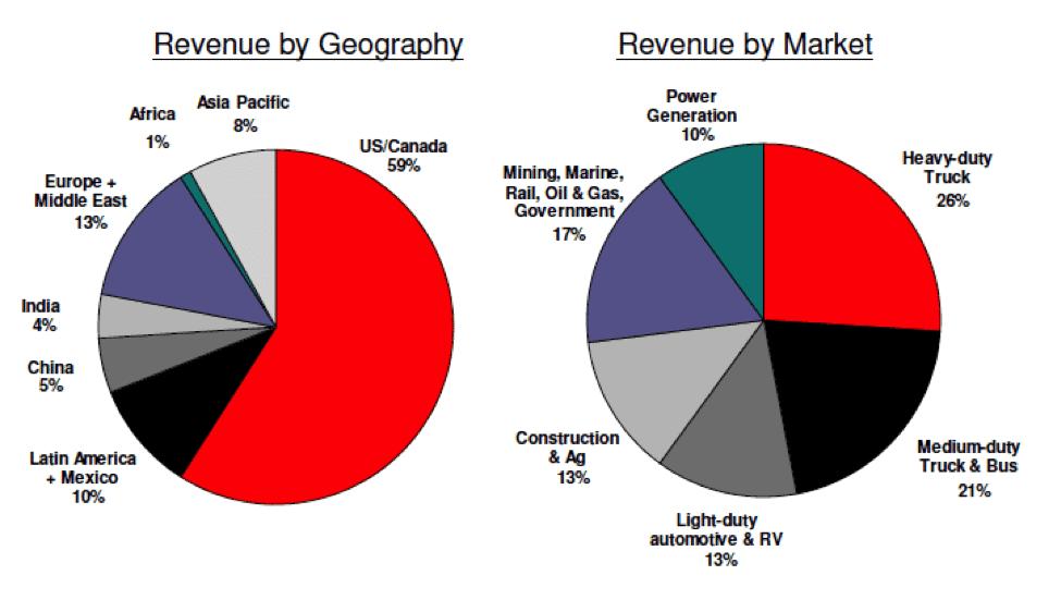 Cummins Revenue