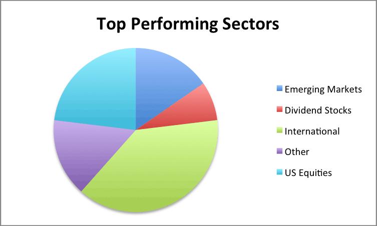 Top Sectors 2014
