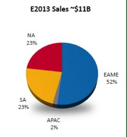 AGCO 2013 Sales