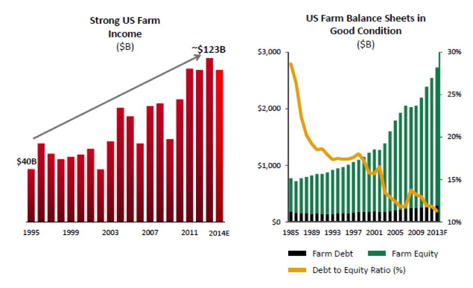 Farm Income 2013