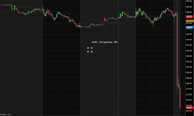 AAPL After Hours Sell Off
