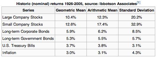 Historic Stock Market Returns