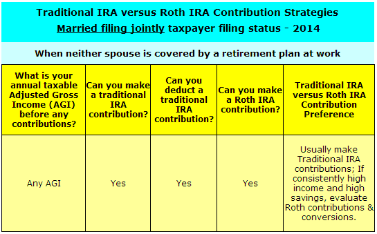 Traditional IRA strategies for married filing jointly status when neither you or your spouse are covered by a retirement plan at work