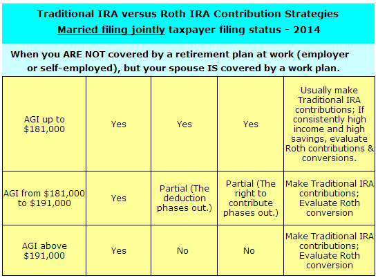 Traditional IRA strategies for married filing jointly status when you are not covered by a retirement plan at work but your spouse is covered