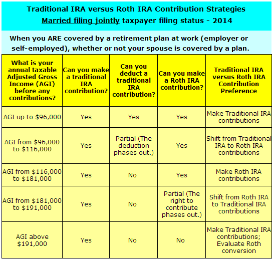 Traditional IRA strategies for married filing jointly status when you are covered by a retirement plan at work