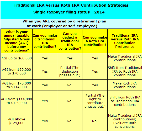IRA Strategies Single Taxpayer Covered by retirement plan at work