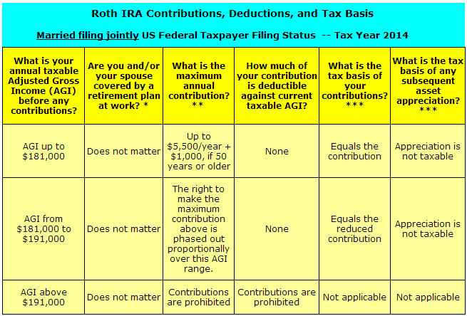 Roth IRA Contributions Grow To Be Tax Free Of Charge Retirement ...