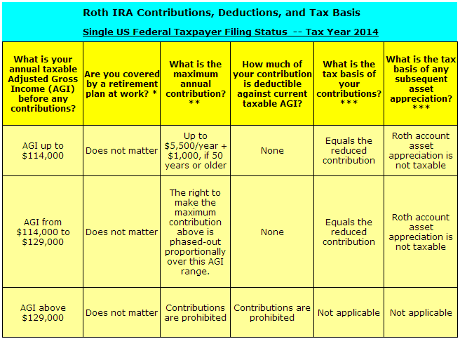 Roth IRA Rules for Single taxpayers