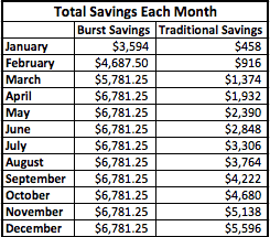 Burst Savings Chart