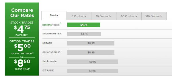 OptionsHouse rates