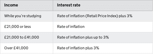 UK Student Loan Interest