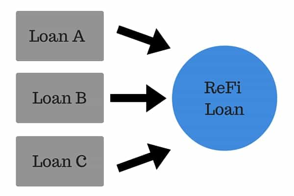 Student Loan Refinancing Chart