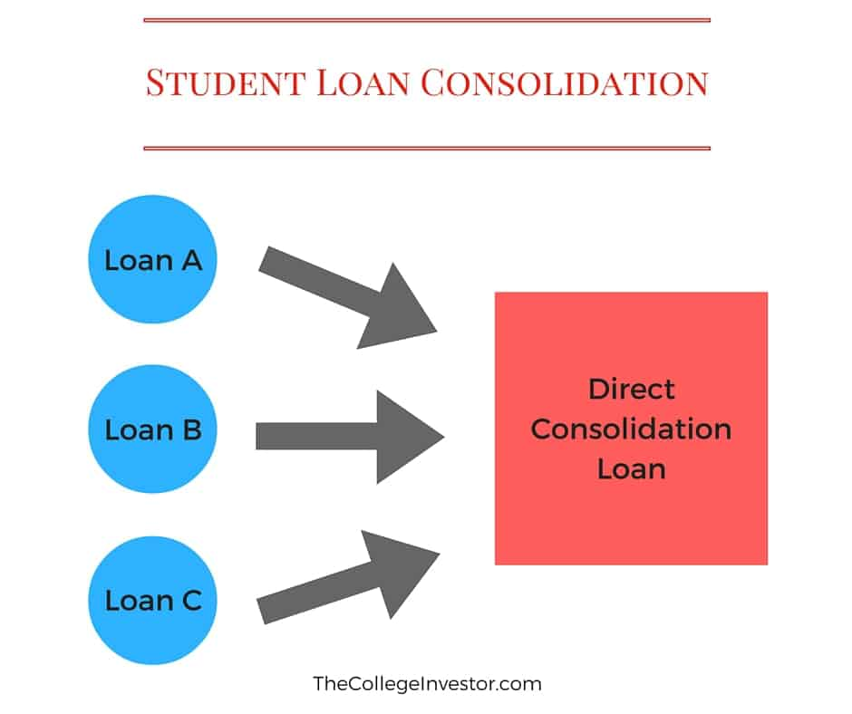 Consolidating unsubsidized subsidized loans