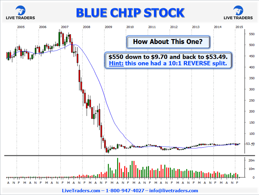 blue chip stock chart 2