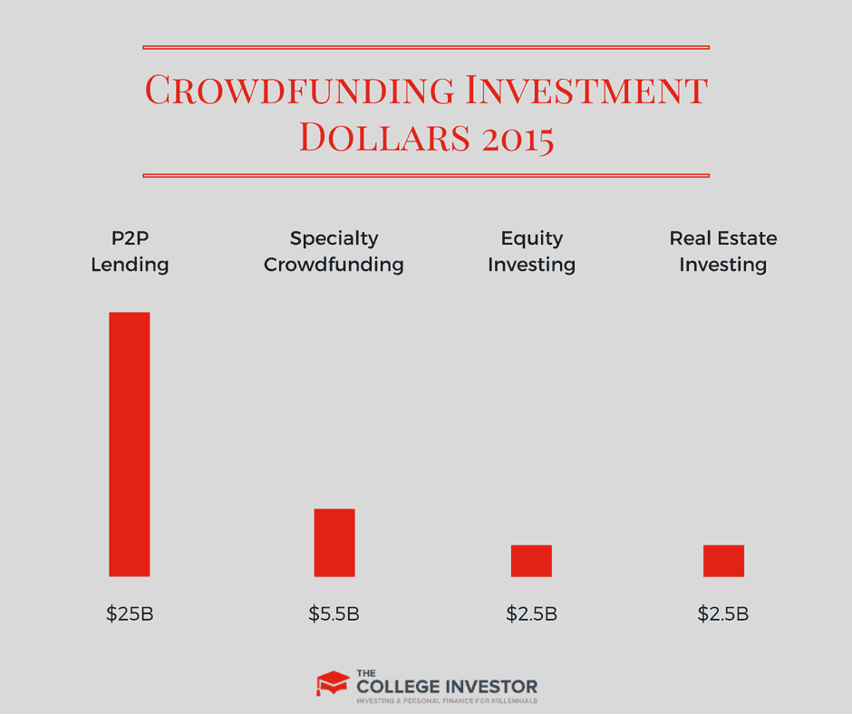 Crowdfunding Investment Dollars