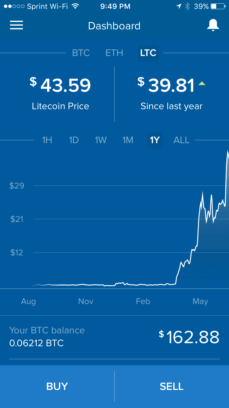 How To Invest In Litecoin And Should You Do It