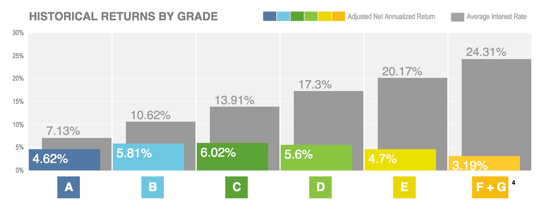Lending Club Returns By Grade