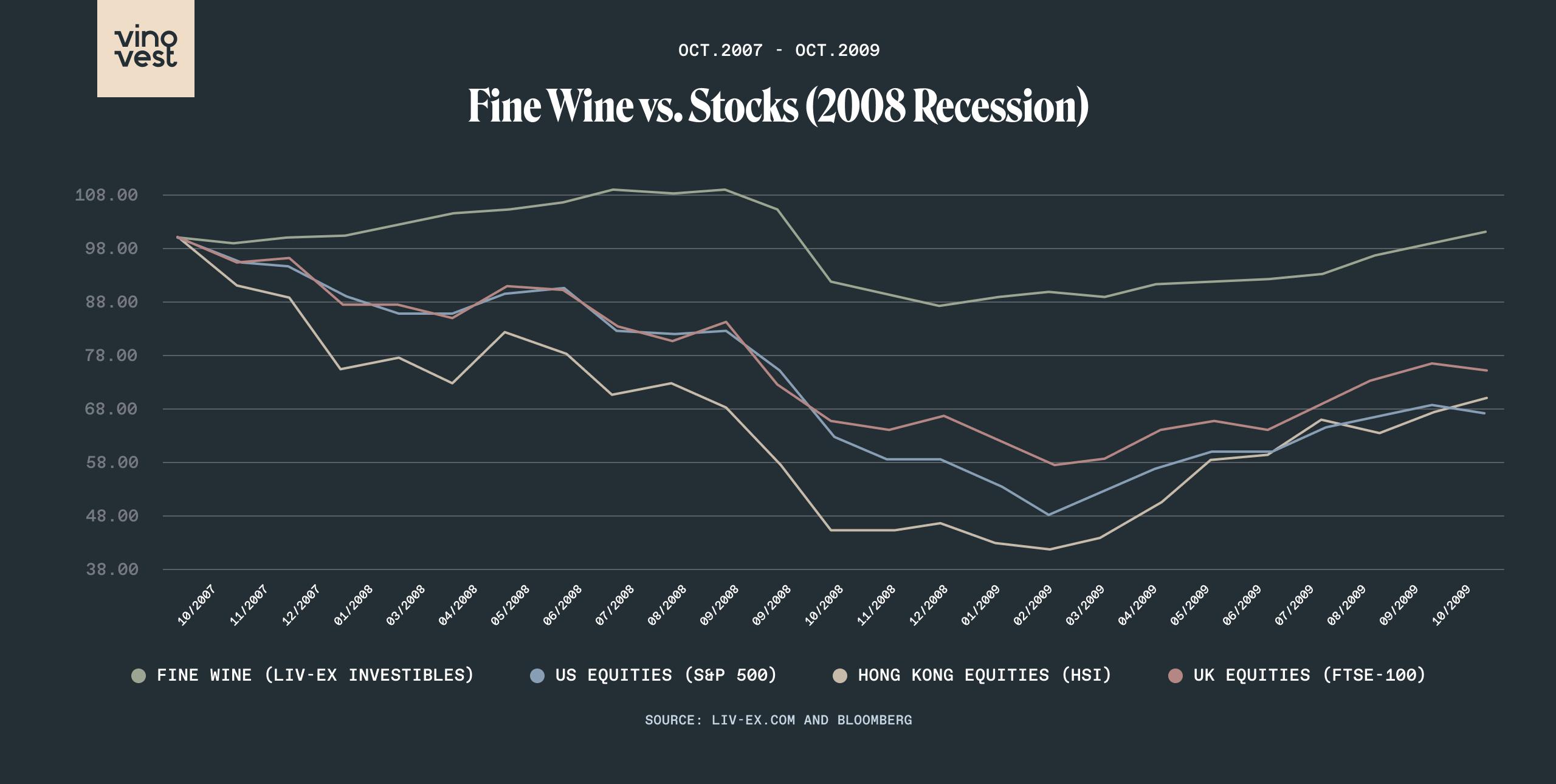 Fine Wine vs Stocks Great Recession