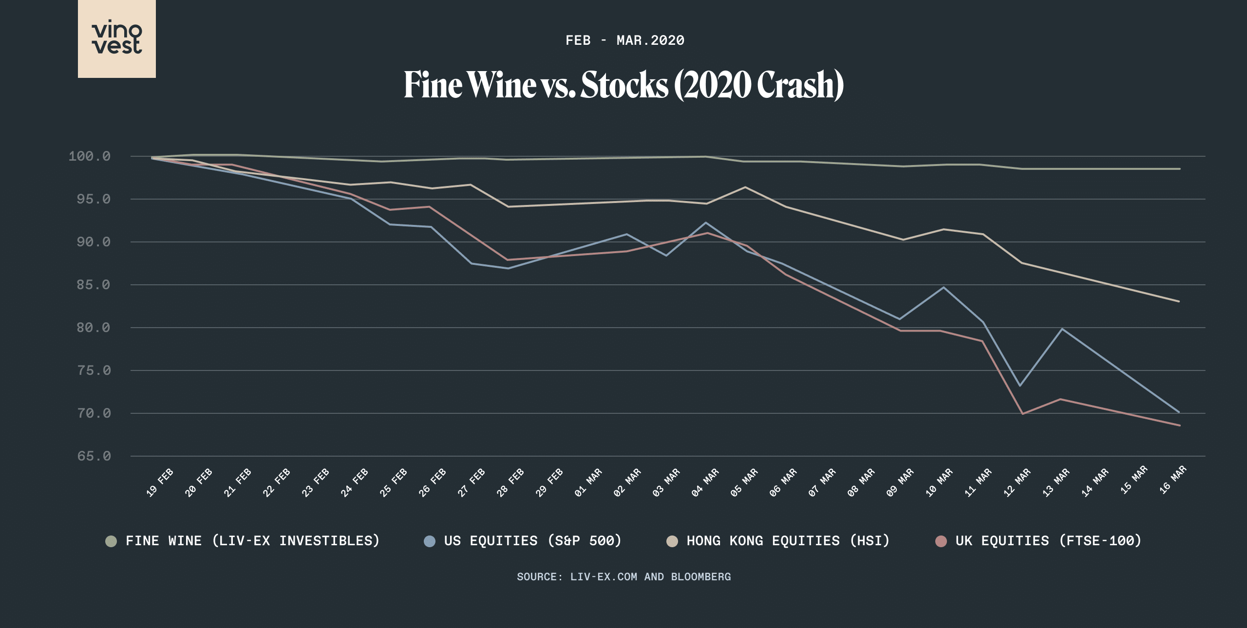 Fine Wine vs Stocks 2020
