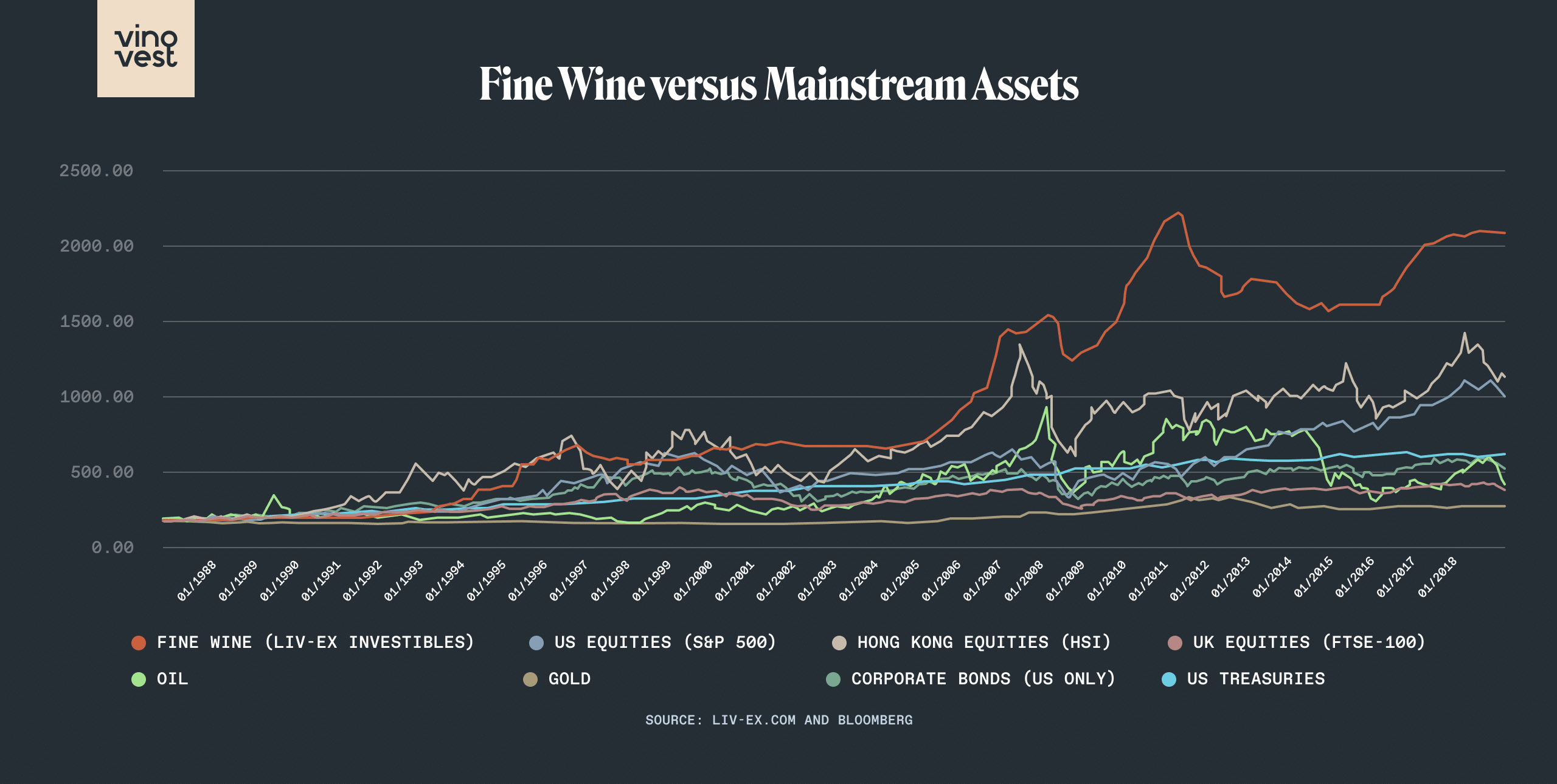 Fine Wine vs Indexes