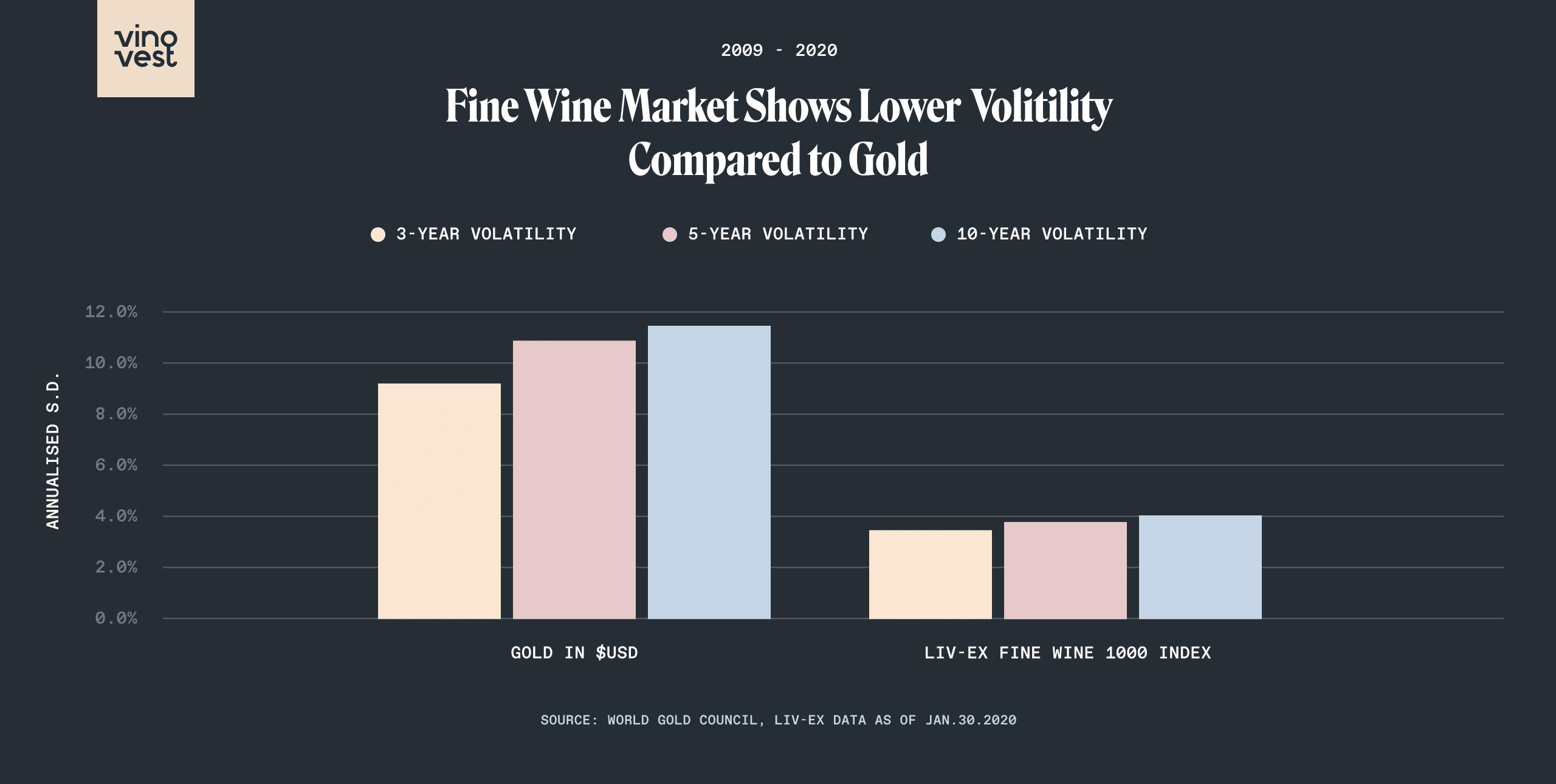 Fine Wine vs Gold